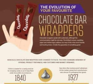 How Chocolate Wrappers Evolved Over the Years: A Quick Look
