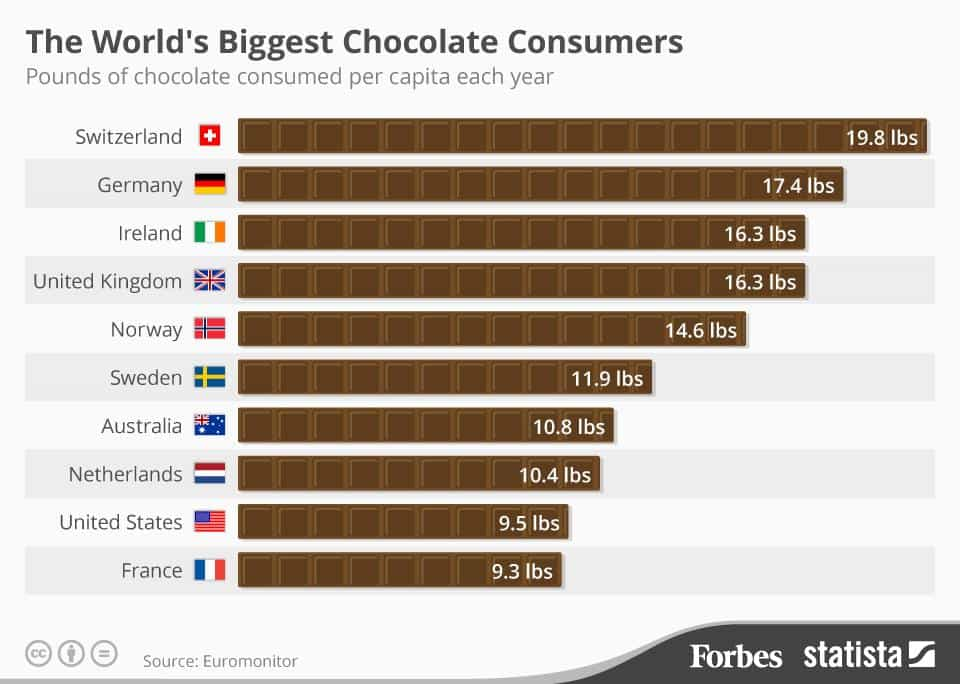 Trendy Desserts & Chocoholics Facts every Chocoholic Should Know