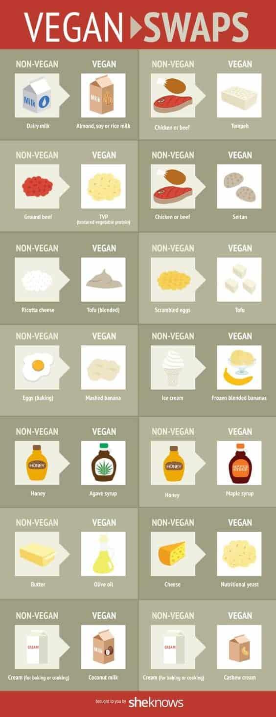 Vegan Swaps @ Sourireetrespirer